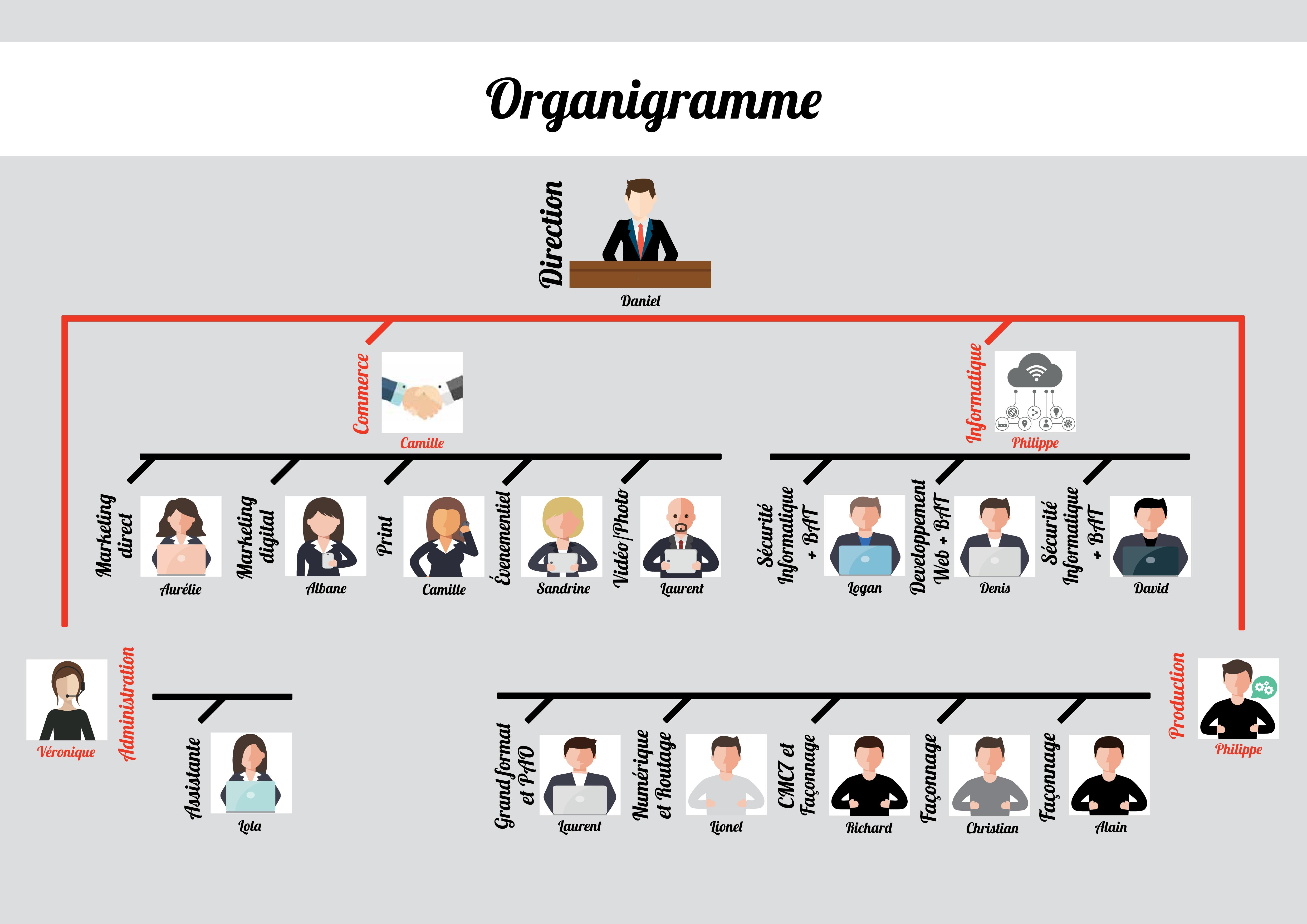 organigramme (2)