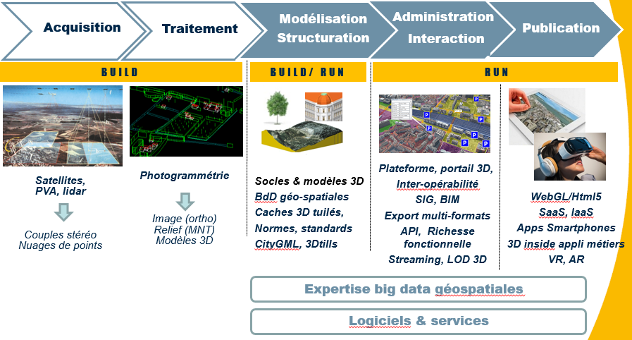 Positioning of IGO in the value chain of the model / 3D platform