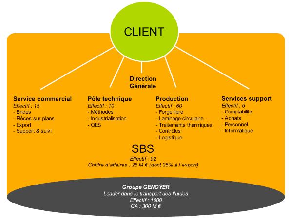 schema-organisation-sbs
