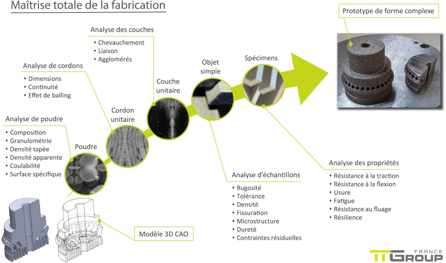 AMTC - Maîtrise totale de la fabrication